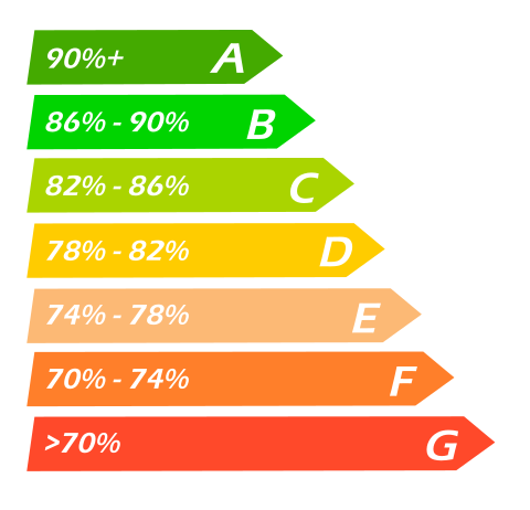 Understanding Energy Ratings of New Boilers
