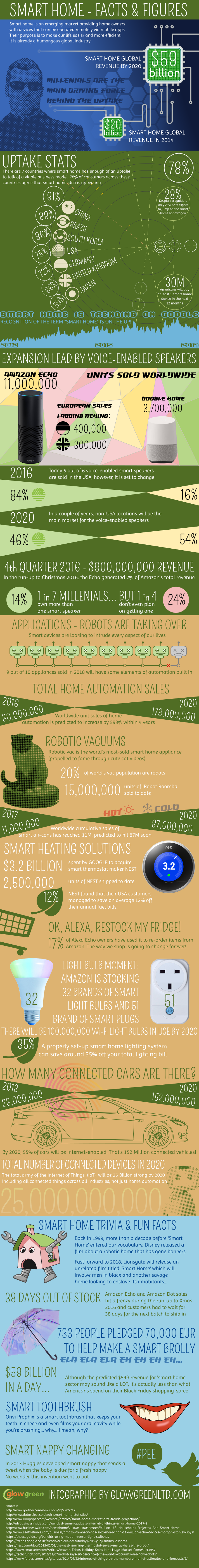 Smart Home Facts